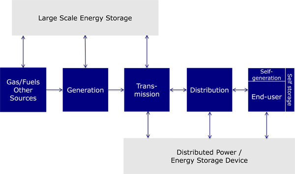 Storage at all levels in the electricity system
