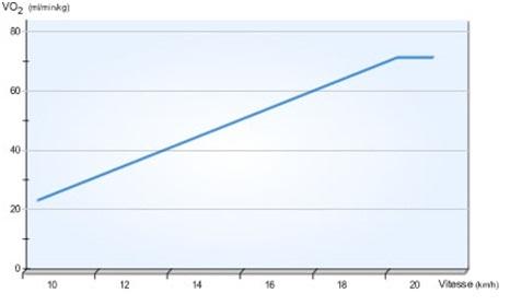 La consommation d'oxygène (VO2) augmente de manière linéaire avec l'intensité de l'exercice