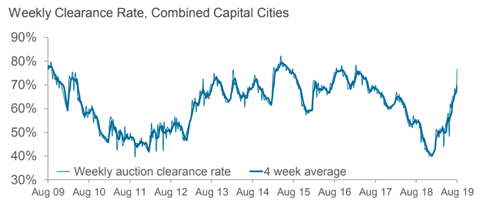 Weekly Clearance Rate