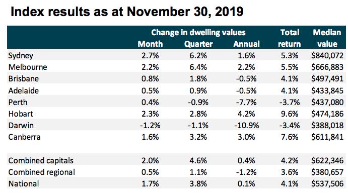 Index results as at November 30, 2019