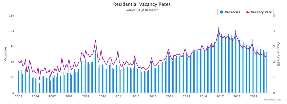 Residential Vacancy Rate