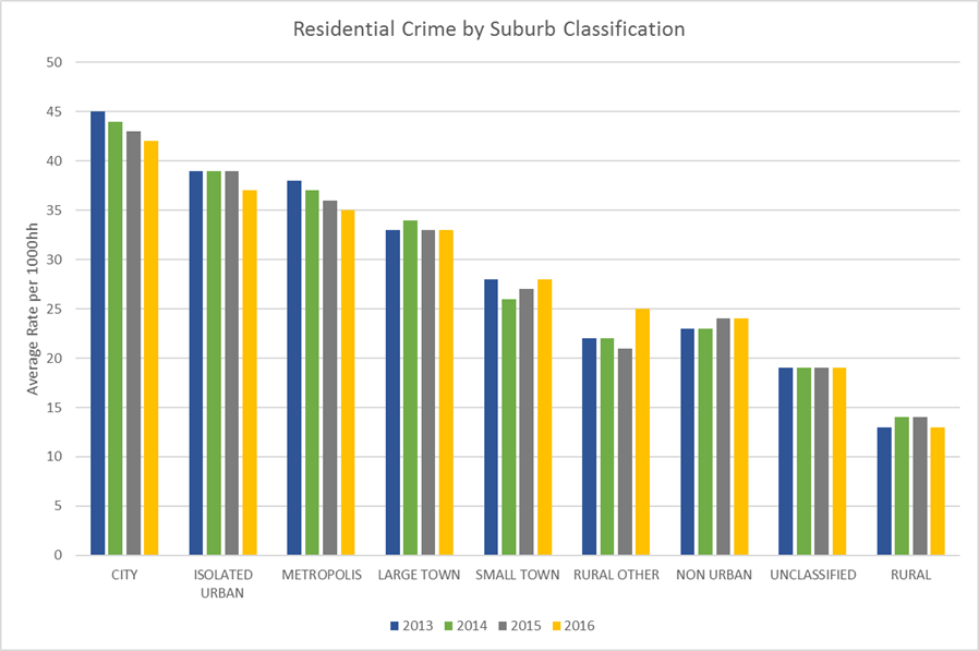 Lightstone Properties residential and non residential crime stats released.