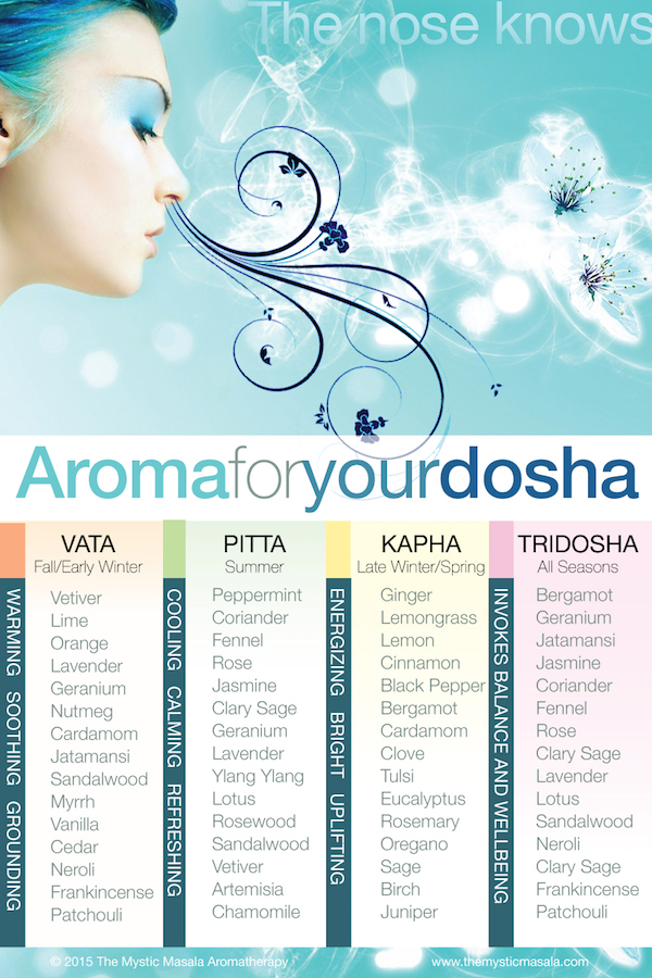 Aroma for Your Dosha