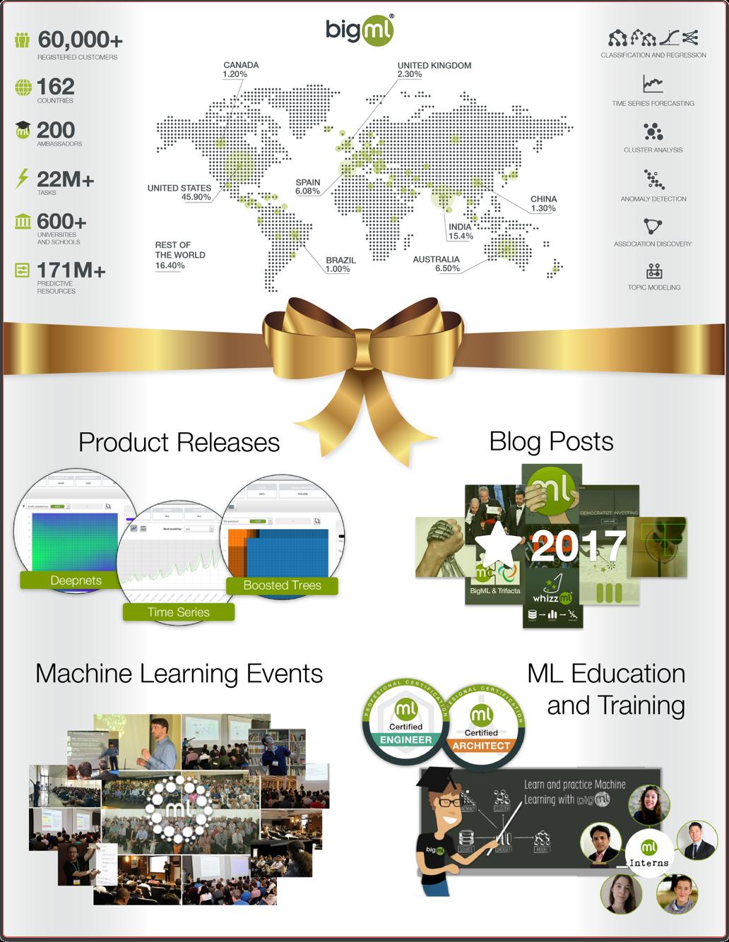 2017 Achievements