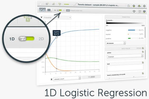 Logistic Regressions