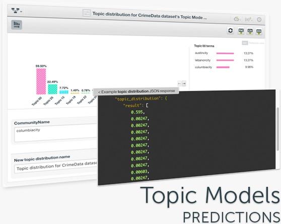 Topic Models - Predictions
