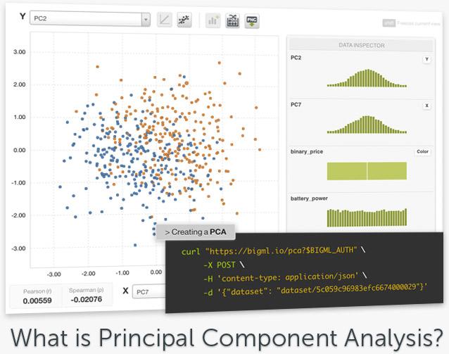 BigML Principal Component Analysis (PCA)