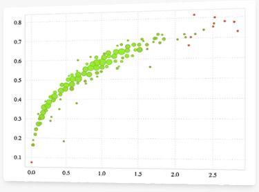 BigML Summer Release:  Anomaly Detection and More!