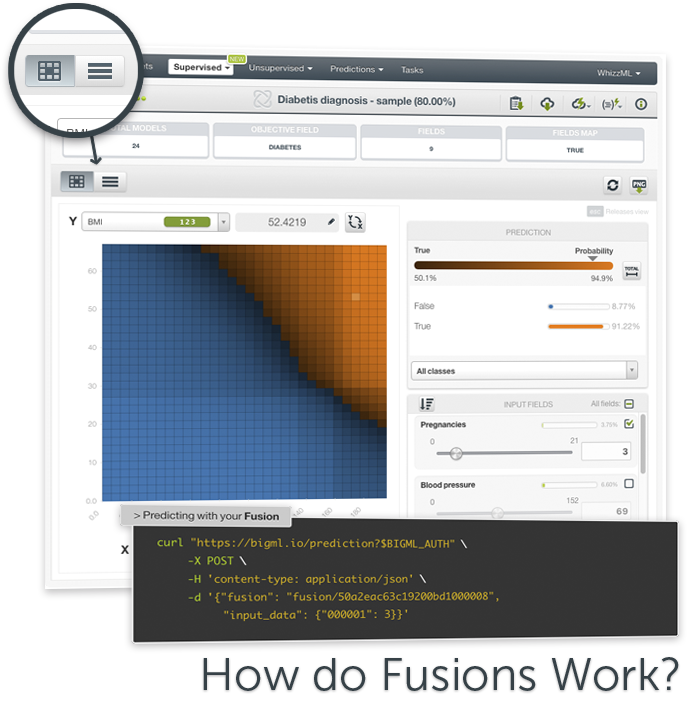 BigML Fusions: How do they work?