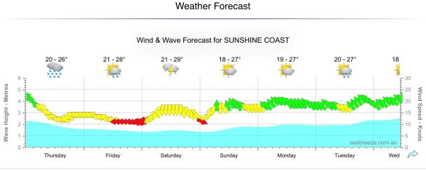 This Weeks Weather on the Fraser Coast