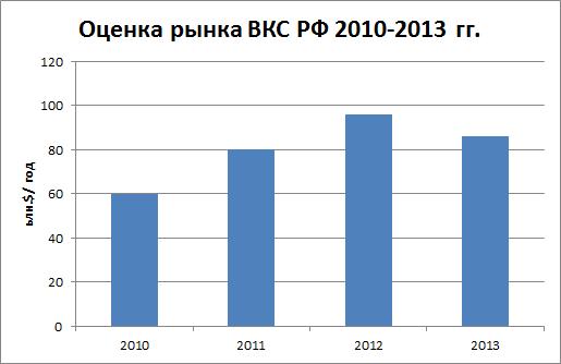 Рынок ВКС 2013