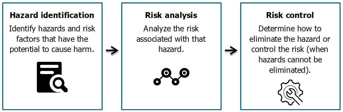Risk Assessment Process image