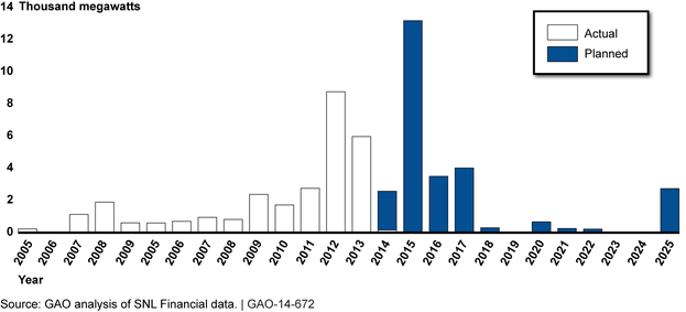 GAO: Capacity of Actual and Planned Retirements of Coal-Fueled Generating Units, 2005-2025