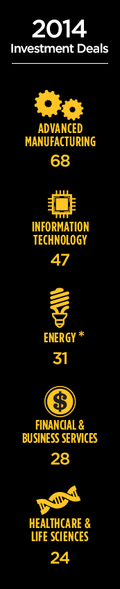 2014 Investment Deals –Advanced Manufacturing: 68, Information Technology: 47, Energy: 31, Financial & Business Services: 28, Healthcare & Life Sciences: 24