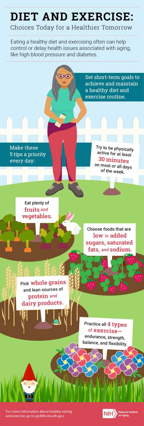 diet and exercise infographic. click through for full transcript