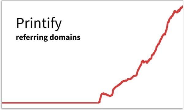 Printify graph