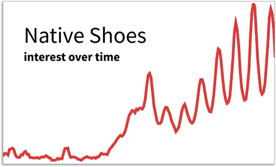 Native Shoes graph