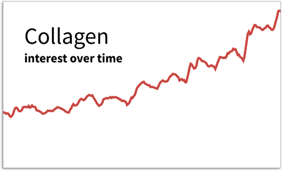 Collagen graph