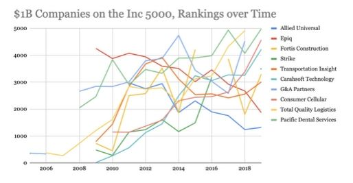 $1B Companies on the Inc 5000, Rankings over Time