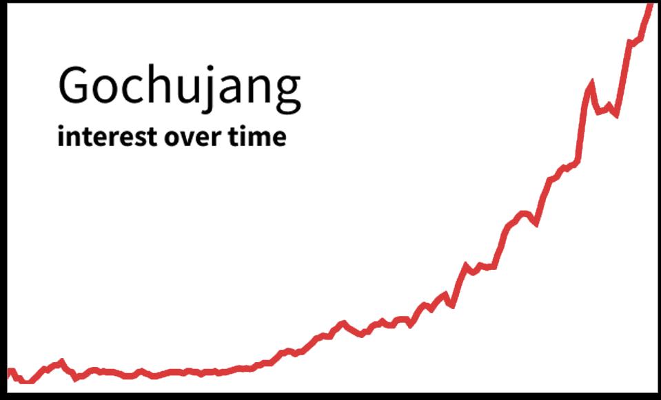 Gochujang graph