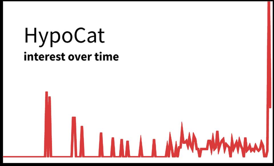 HypoCat graph