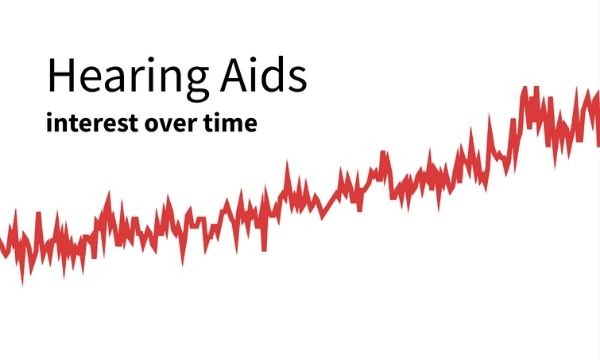Hearing Aids graph