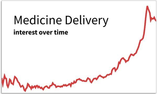 Medicine Delivery graph