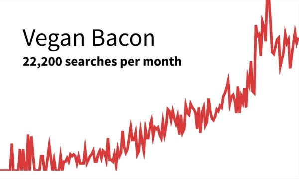 Vegan Bacon graph