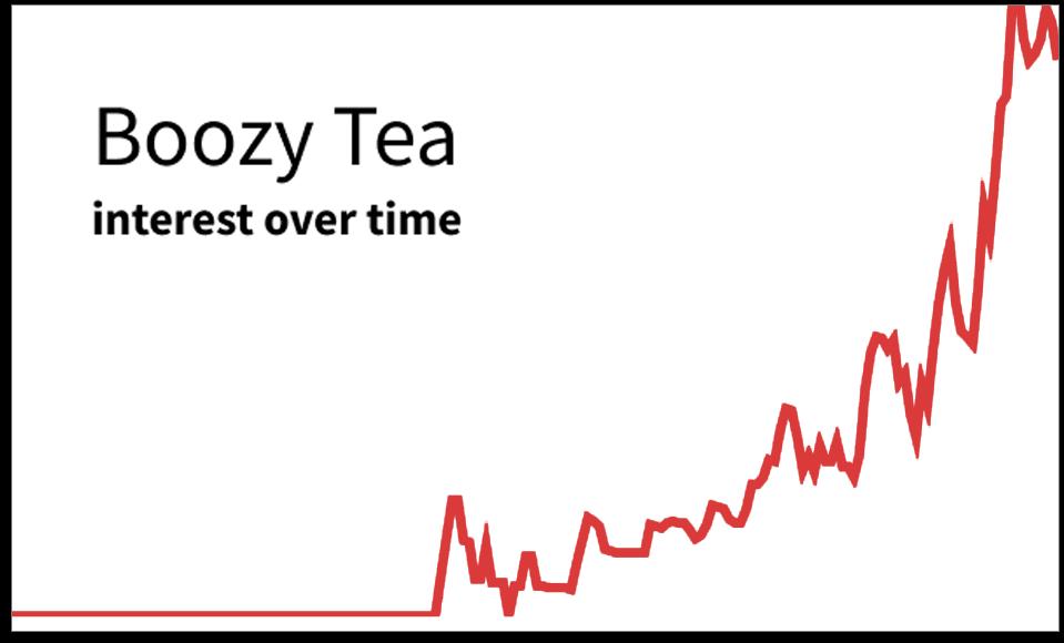 Boozy Tea graph