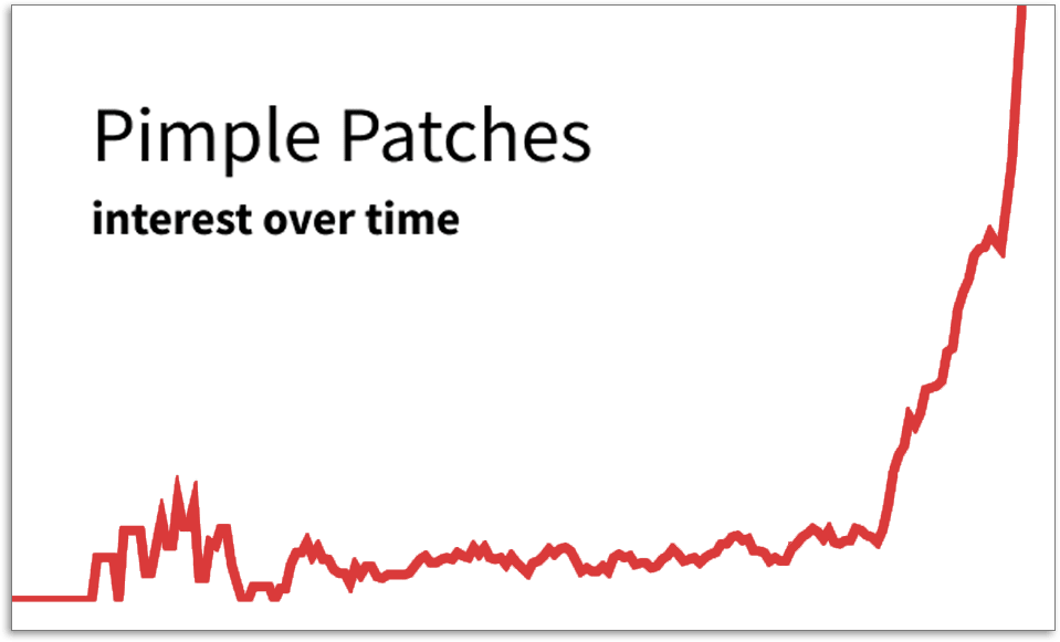 Pimple Patches graph