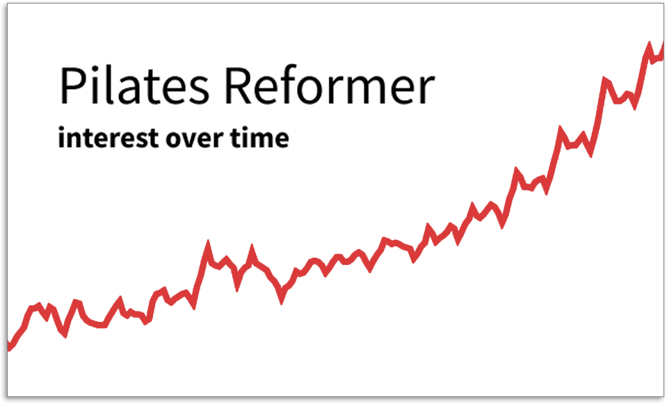 Pilates Reformer graph