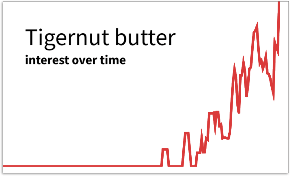 Tigernut Butter graph
