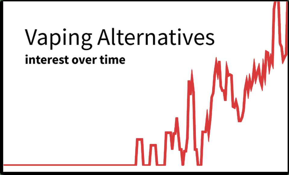 Vaping Alternatives graph