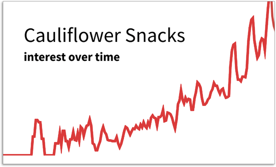 Cauliflower Snacks graph