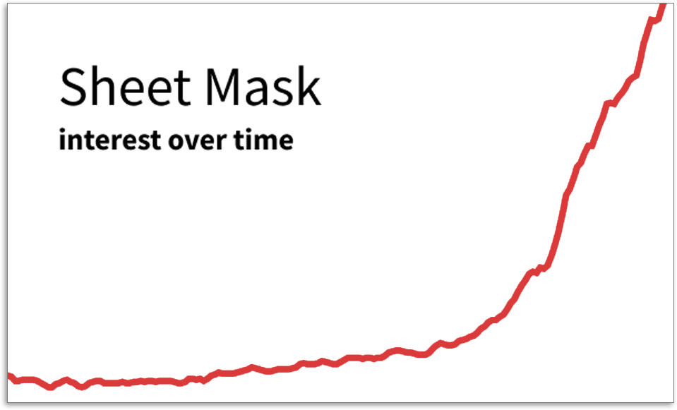 Sheet Mask graph