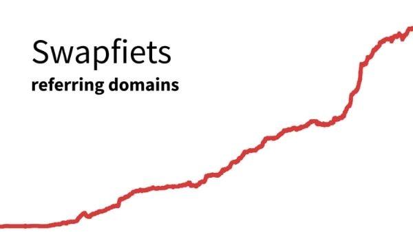 Swapfiets graph