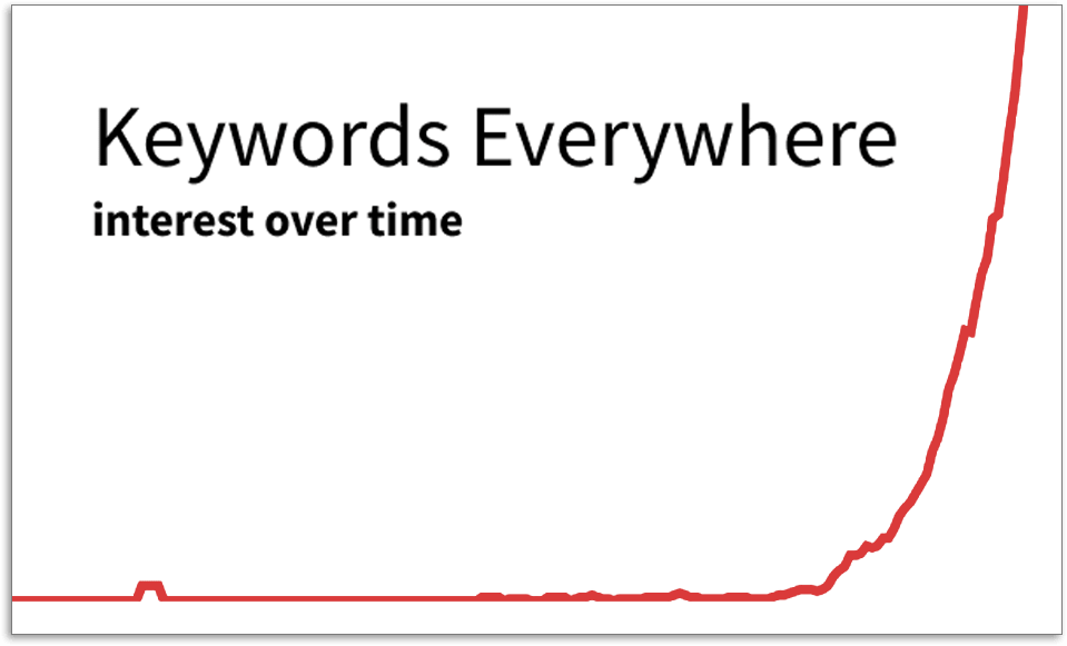 Keywords Everywhere graph