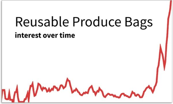 Reusable Produce Bags graph
