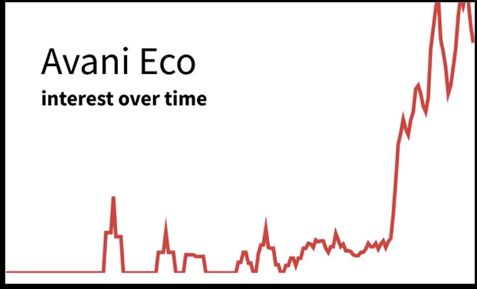 Avani Eco graph