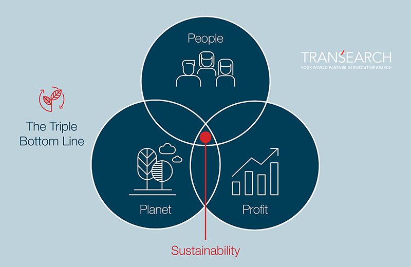 Diagram: People Planet Profit