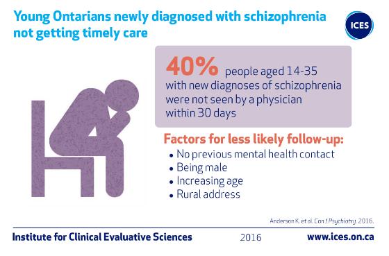 Schizophrenia care access infographic