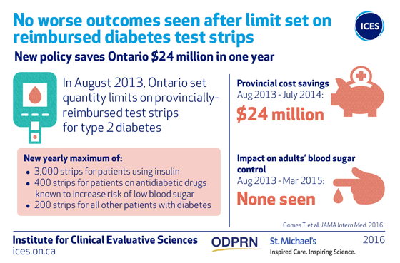 No worse outcomes seen after limit set on reimbursed diabetes test strips