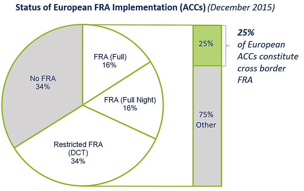 Status of European FRA implementation