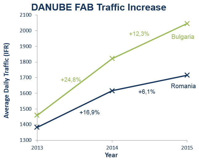 DANUBE FAB Traffic Increase