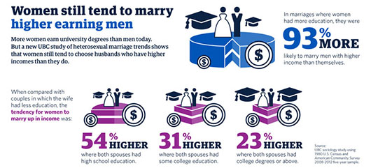 Despite more education, women still tend to choose husbands with higher incomes