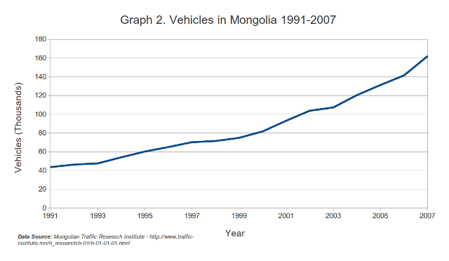 http://www.themongolist.com/images/blog_content/ub_cars1991-2007.png