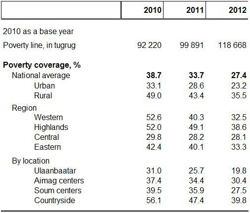 http://www.worldbank.org/content/dam/Worldbank/Feature%20Story/EAP/Mongolia/Mongolia-poverty-rate-En.jpg