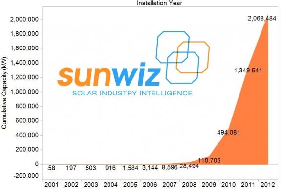 Solar Market Intelligence
