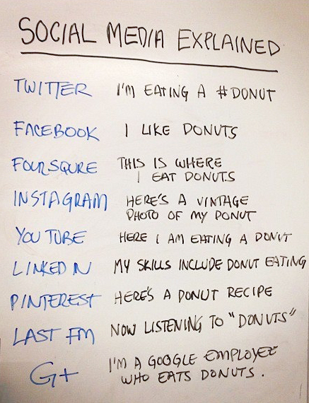 Social Media 101 Explained