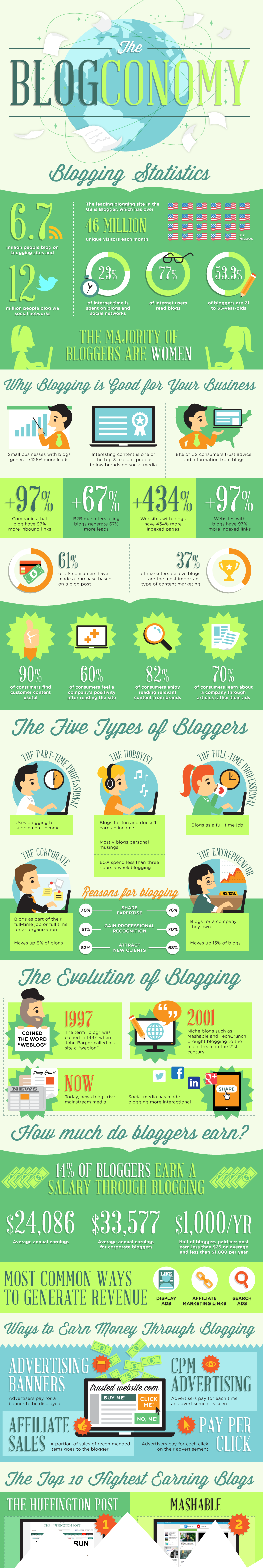 The Blogconomy - infographic courtesy of Ignitespot